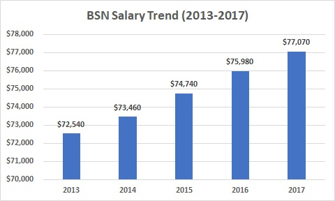 Bachelor of Science in Nursing (BSN) Salary - 2019
